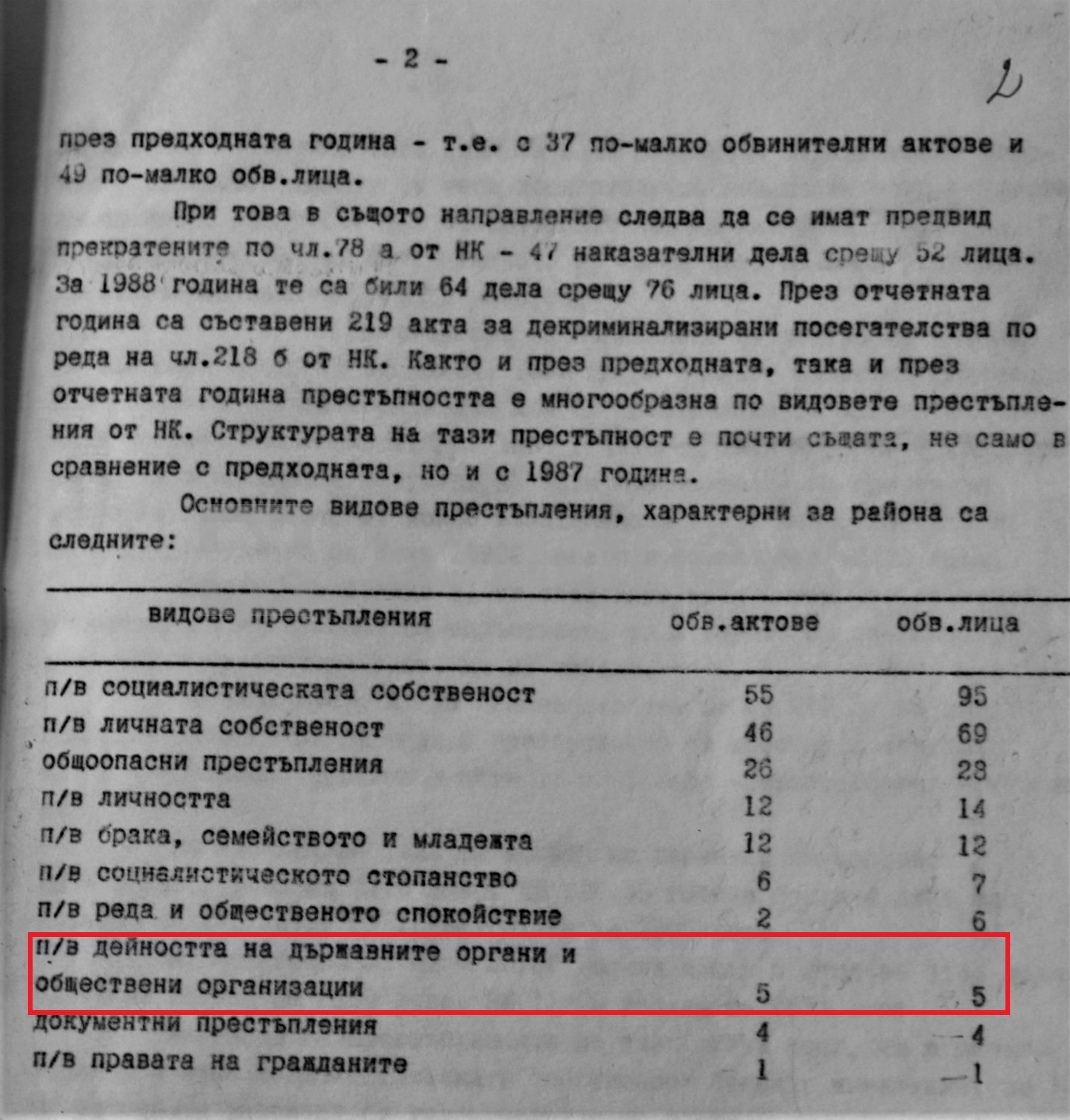 Разградската районна прокуратура е изготвила през първата половина на 1989 г. 5 обвинителни акта за престъпления срещу държавните органи