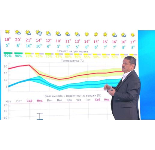 Прогнозата за времето на проф. Рачев