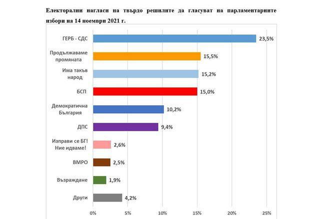 Електоралните нагласи според Екзакта