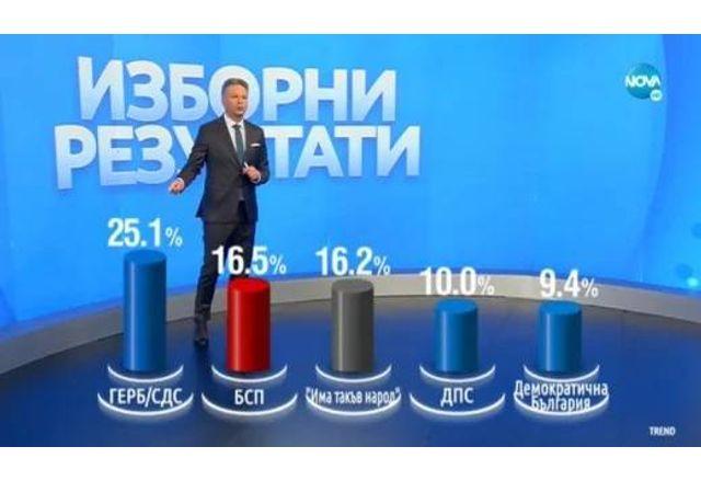 Разпределение на вота по партии