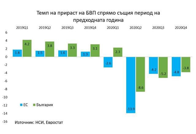 Темп на прираст на БВП спрямо същия период на предходната година