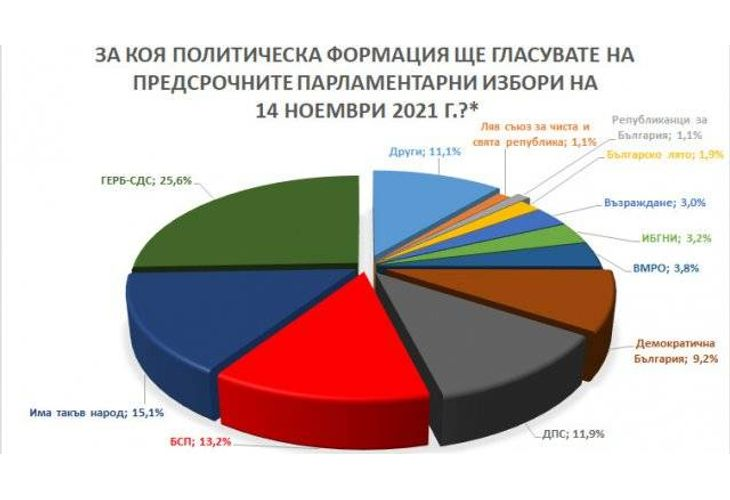 Електорални нагласи за парламентарните избори според Барометър