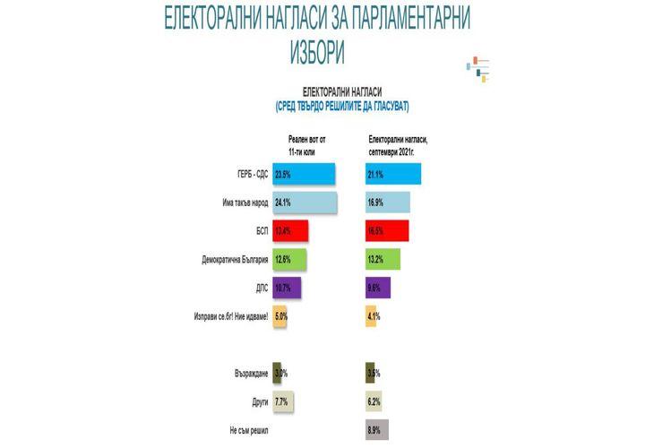 Електорални нагласи за парламентарните избори
